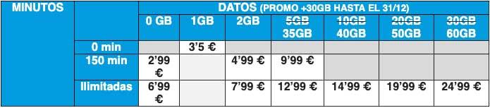Promo 30 GB gratis Suop, septiembre 2019