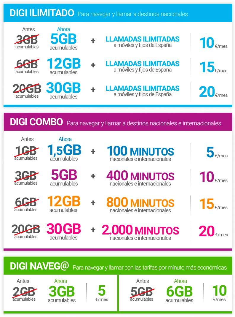 Tarifas móviles de Digi (octubre 2019)