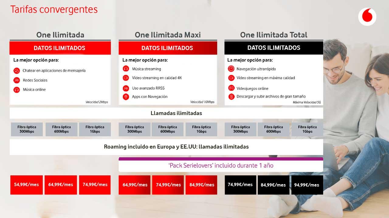 Vodafone nuevas tarifas de fibra y móvil, agosto 2020