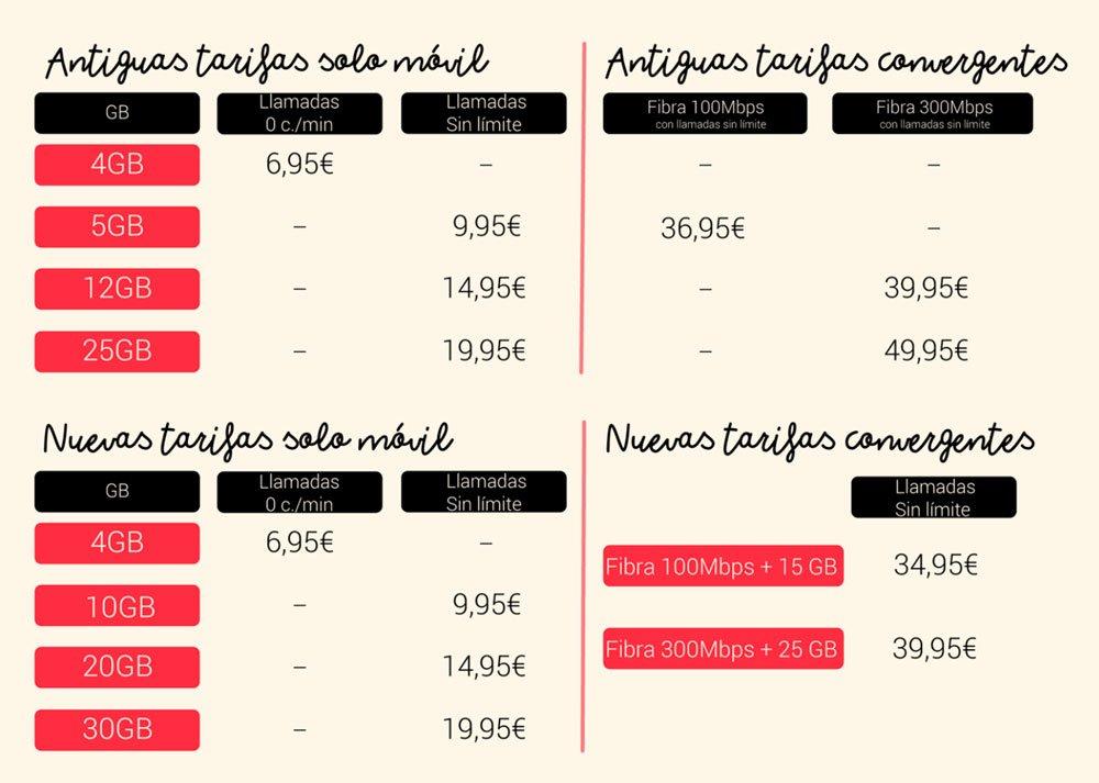 Lowi cambios en tarifas en noviembre de 2020