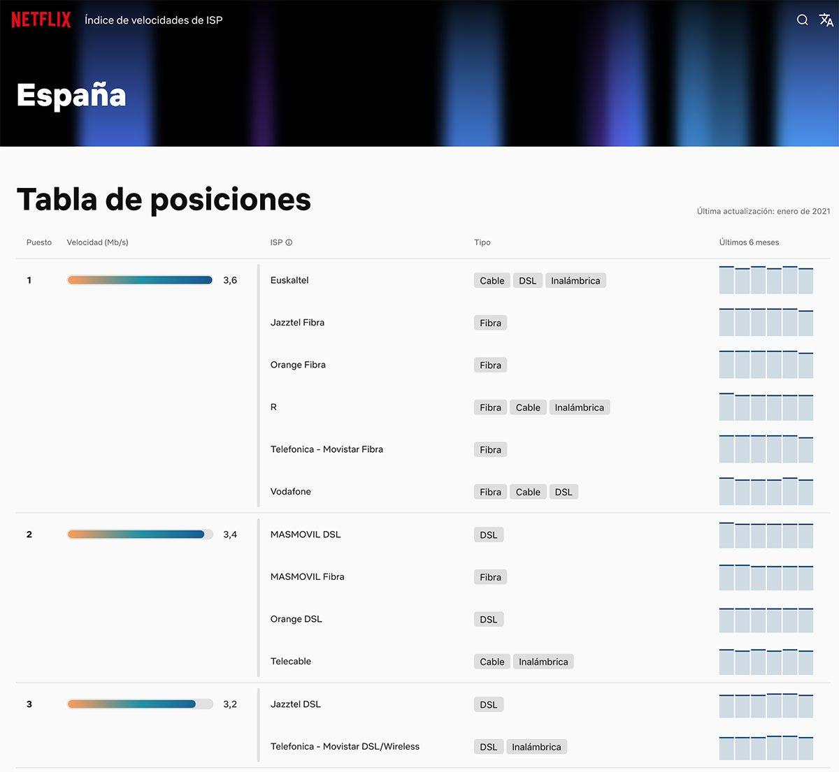 Ranking operadores Netflix