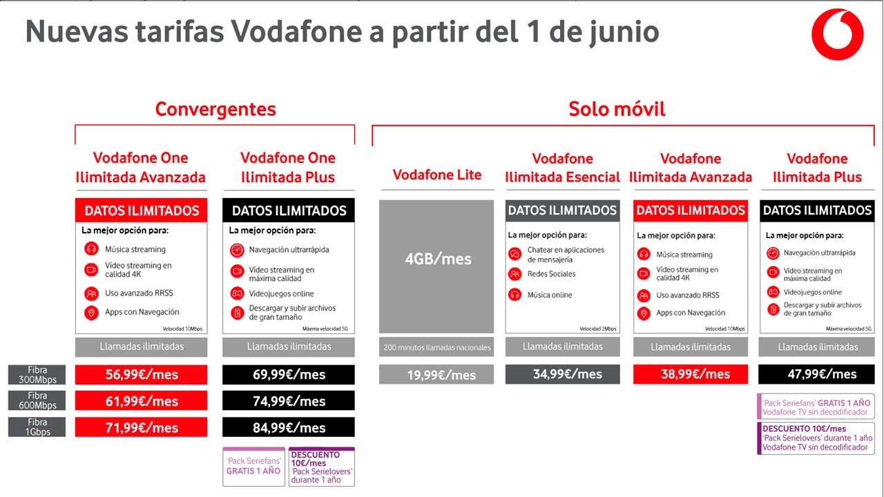 Nuevas tarifas fibra y móvil Vodafone, junio 2021