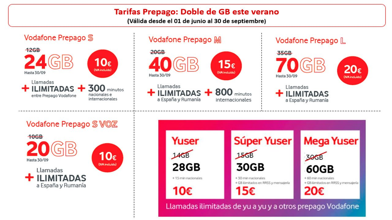 Promo verano 2021 Vodafone prepago